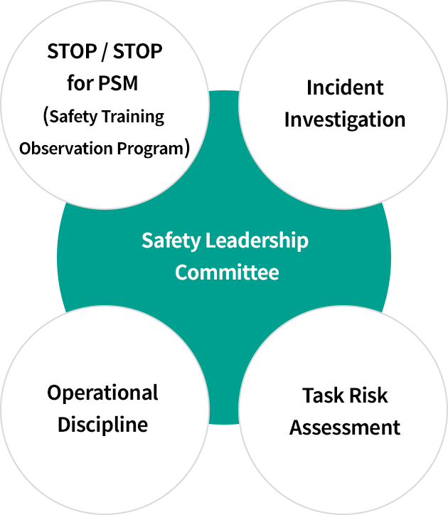Safety Leadership Committee > STOP / STOP for PSM (Safety Training Observation Program) > Incident Investigation > Operational Discipline > Task Risk Assessment