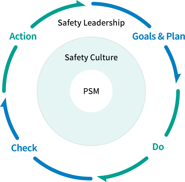 process safety management (PSM) : Goals & Plan, Action, Check, Do